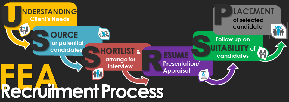 Faith Recruitment Process